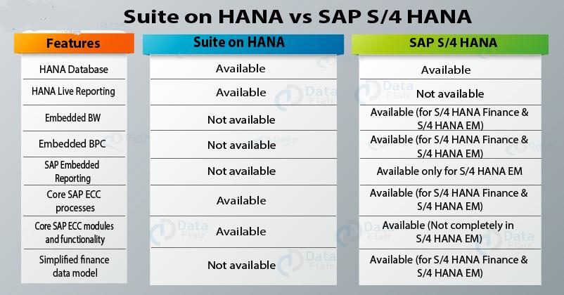 SAP-Suite-on-HANA-vs-SAP-S4-HANA-2